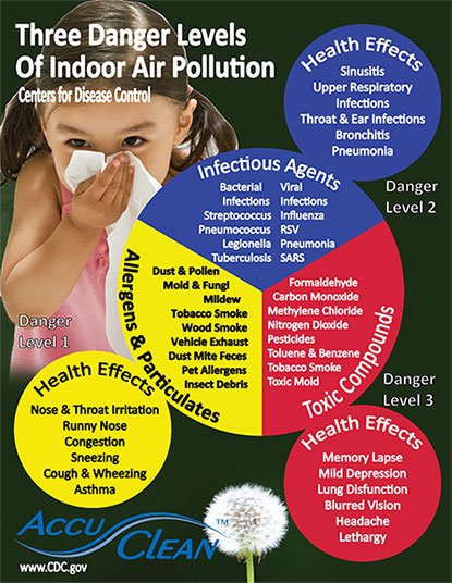 The AccuClean air cleaning system for your heating and air conditioning system is easy on your lungs and your wallet
